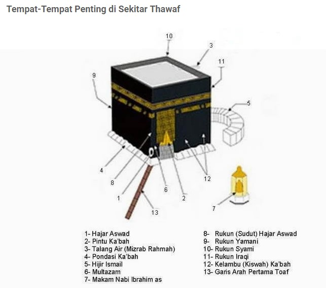 Memahami Thawaf Umroh dan Sai
